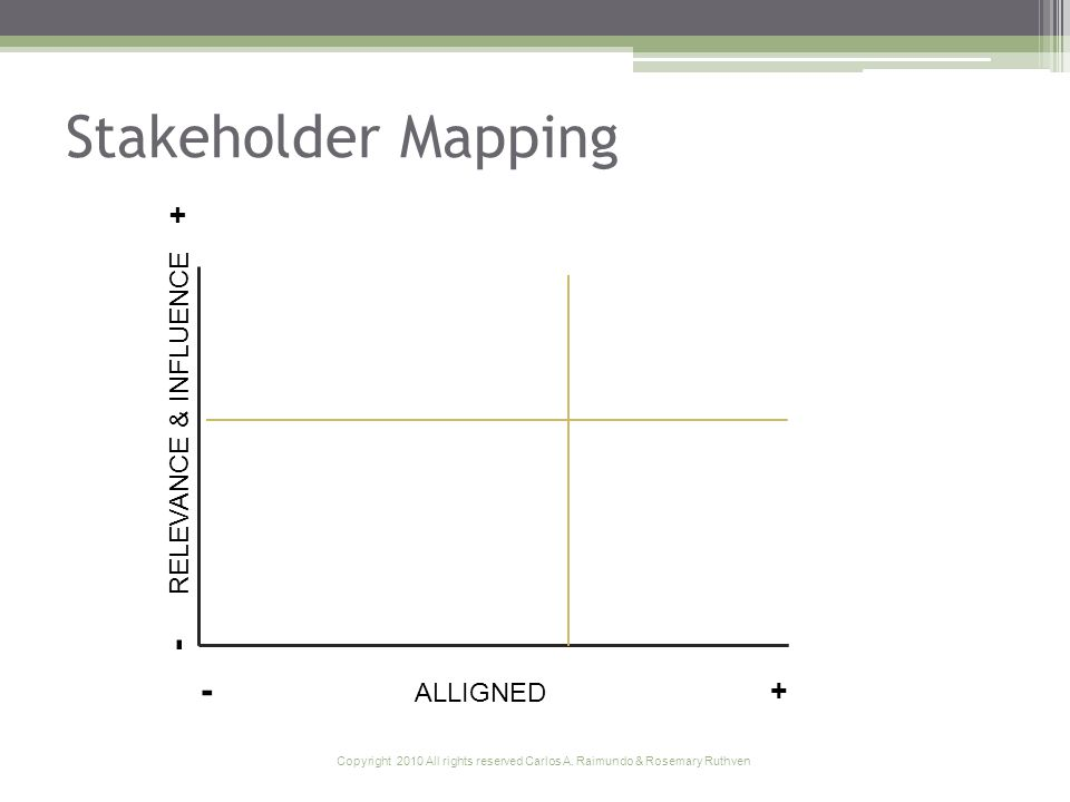 Copyright 2010 All rights reserved Carlos A. Raimundo & Rosemary Ruthven Stakeholder Mapping - ALLIGNED + - RELEVANCE & INFLUENCE +