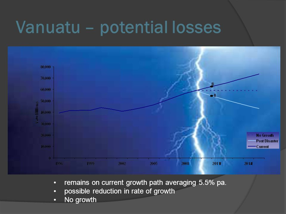 Vanuatu – potential losses remains on current growth path averaging 5.5% pa. possible reduction in rate of growth No growth