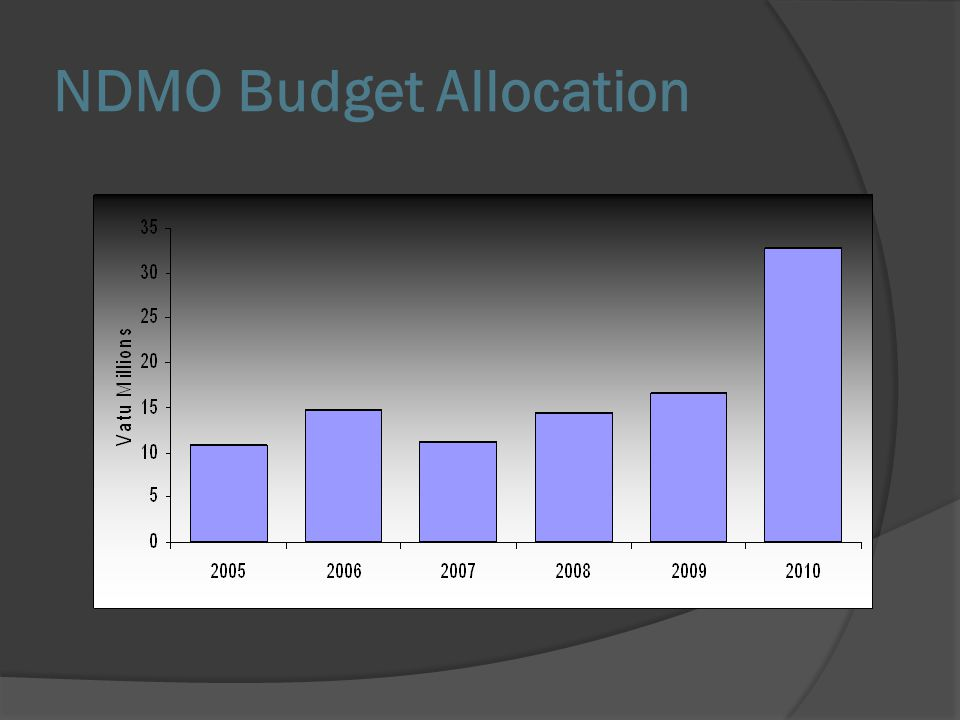 NDMO Budget Allocation