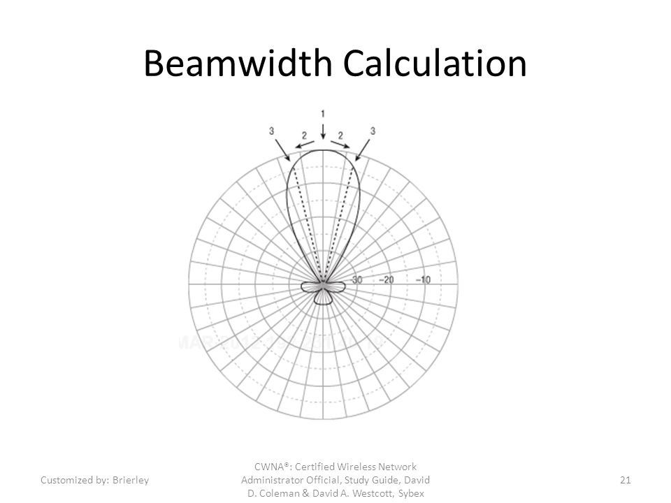 Beamwidth Calculation CWNA®: Certified Wireless Network Administrator Official, Study Guide, David D. Coleman & David A. Westcott, Sybex Customized by