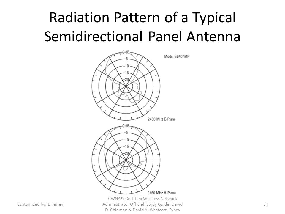 Radiation Pattern of a Typical Semidirectional Panel Antenna CWNA®: Certified Wireless Network Administrator Official, Study Guide, David D. Coleman &