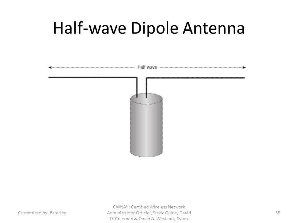 Half-wave Dipole Antenna CWNA®: Certified Wireless Network Administrator Official, Study Guide, David D. Coleman & David A. Westcott, Sybex Customized