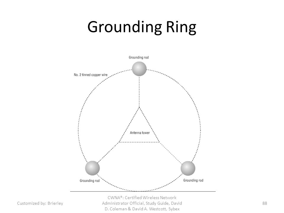 Grounding Ring CWNA®: Certified Wireless Network Administrator Official, Study Guide, David D. Coleman & David A. Westcott, Sybex Customized by: Brier