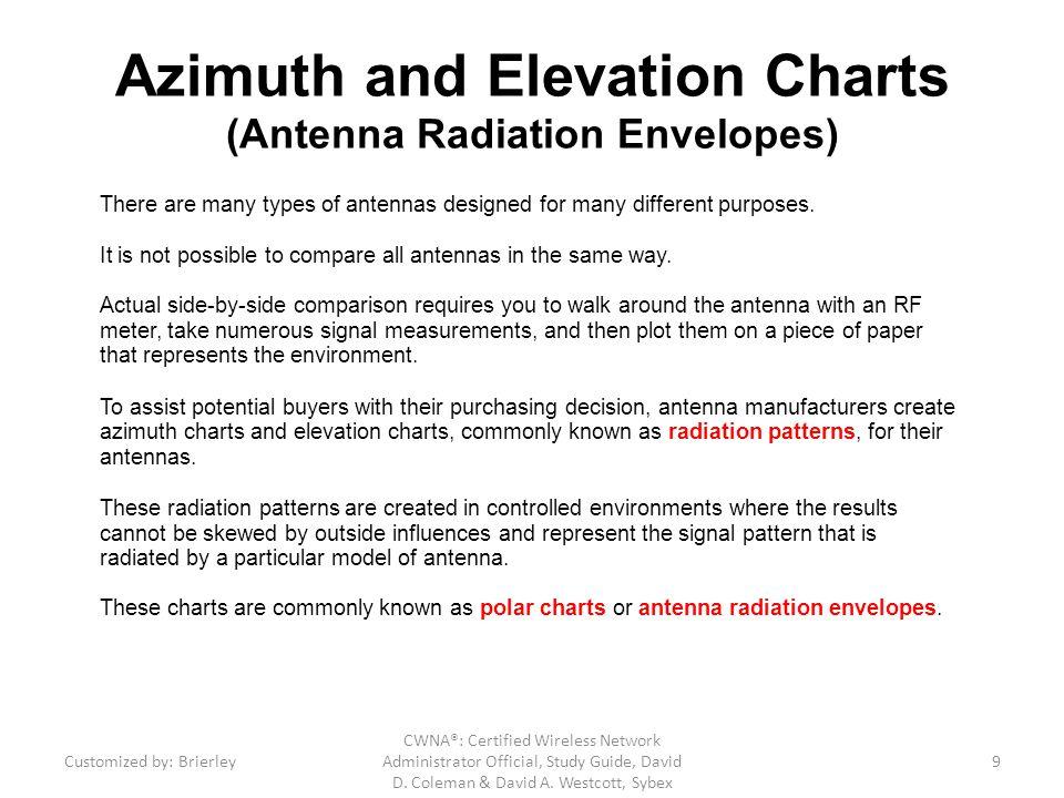 Antenna Beamwidth CWNA®: Certified Wireless Network Administrator Official, Study Guide, David D.