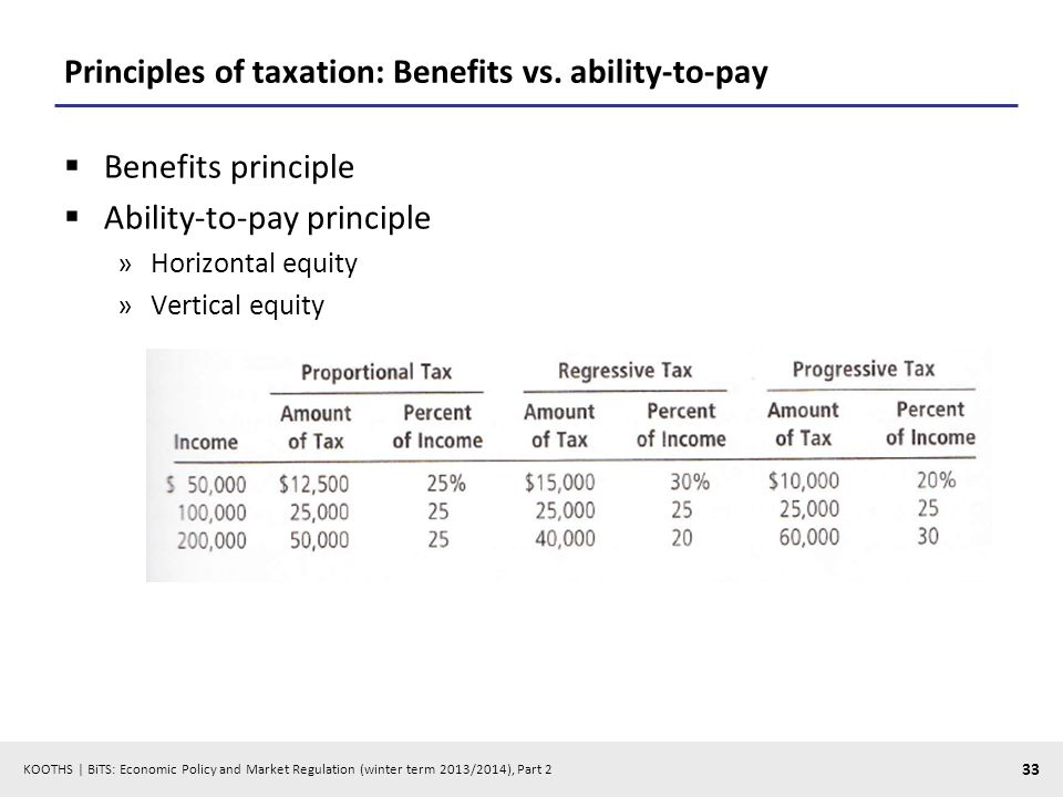KOOTHS | BiTS: Economic Policy and Market Regulation (winter term 2013/2014), Part 2 33 Principles of taxation: Benefits vs.