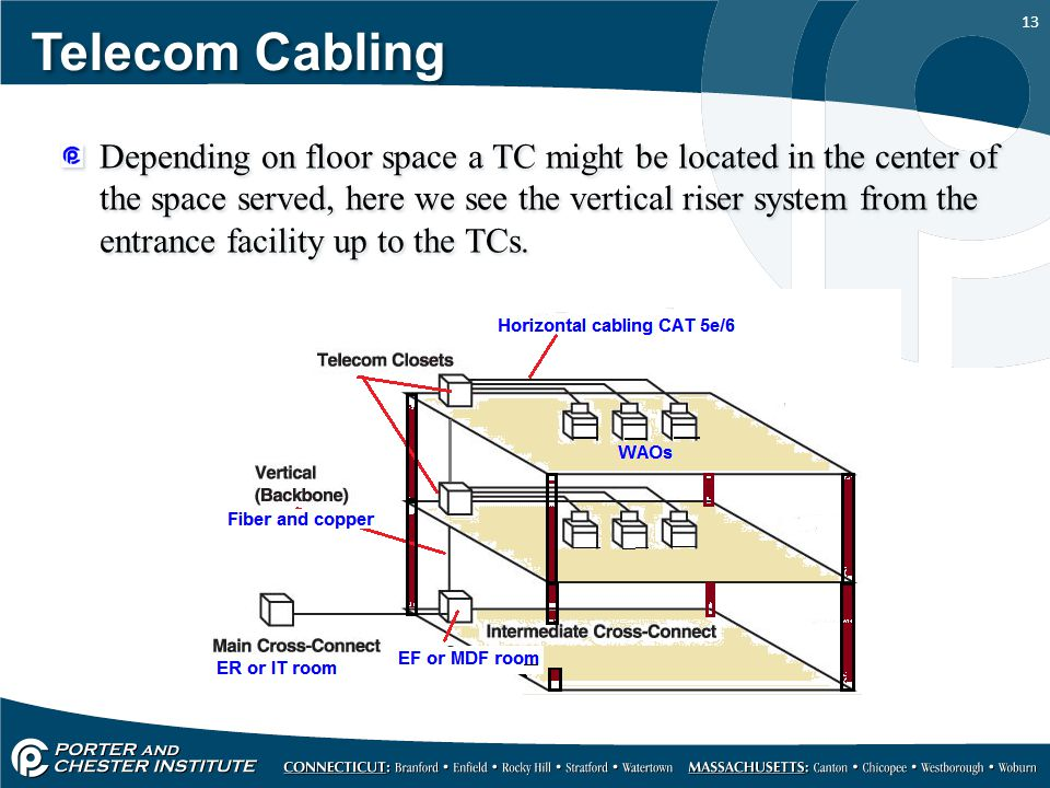 13 Telecom Cabling Depending on floor space a TC might be located in the center of the space served, here we see the vertical riser system from the en