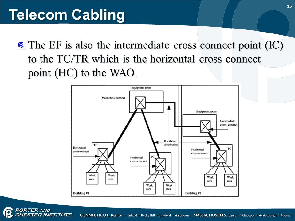 15 Telecom Cabling The EF is also the intermediate cross connect point (IC) to the TC/TR which is the horizontal cross connect point (HC) to the WAO.