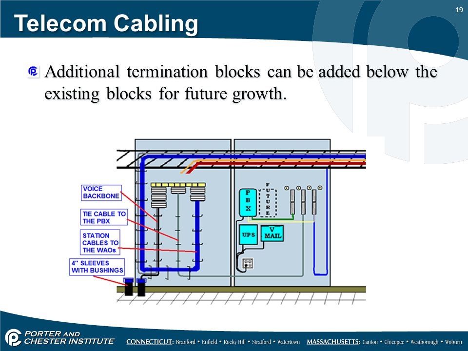 19 Telecom Cabling Additional termination blocks can be added below the existing blocks for future growth.