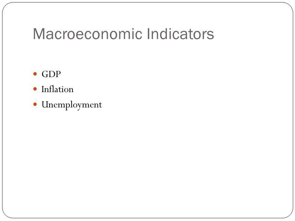 Macroeconomic Indicators GDP Inflation Unemployment