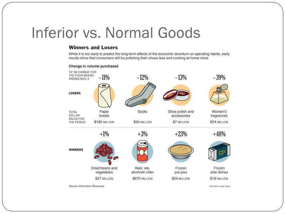 Inferior vs. Normal Goods