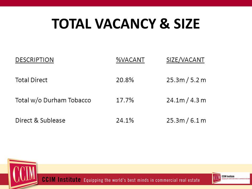 TOTAL VACANCY & SIZE DESCRIPTION%VACANTSIZE/VACANT Total Direct20.8%25.3m / 5.2 m Total w/o Durham Tobacco17.7%24.1m / 4.3 m Direct & Sublease24.1%25.3m / 6.1 m