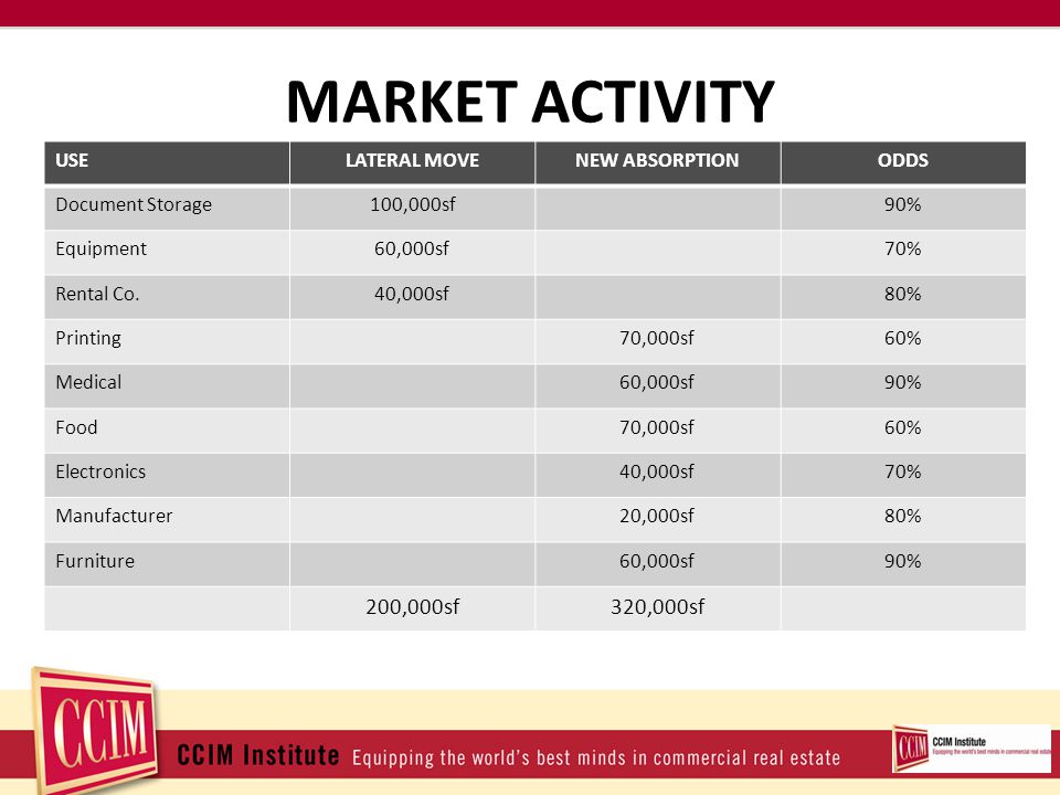MARKET ACTIVITY USELATERAL MOVENEW ABSORPTIONODDS Document Storage100,000sf90% Equipment60,000sf70% Rental Co.40,000sf80% Printing70,000sf60% Medical60,000sf90% Food70,000sf60% Electronics40,000sf70% Manufacturer20,000sf80% Furniture60,000sf90% 200,000sf320,000sf