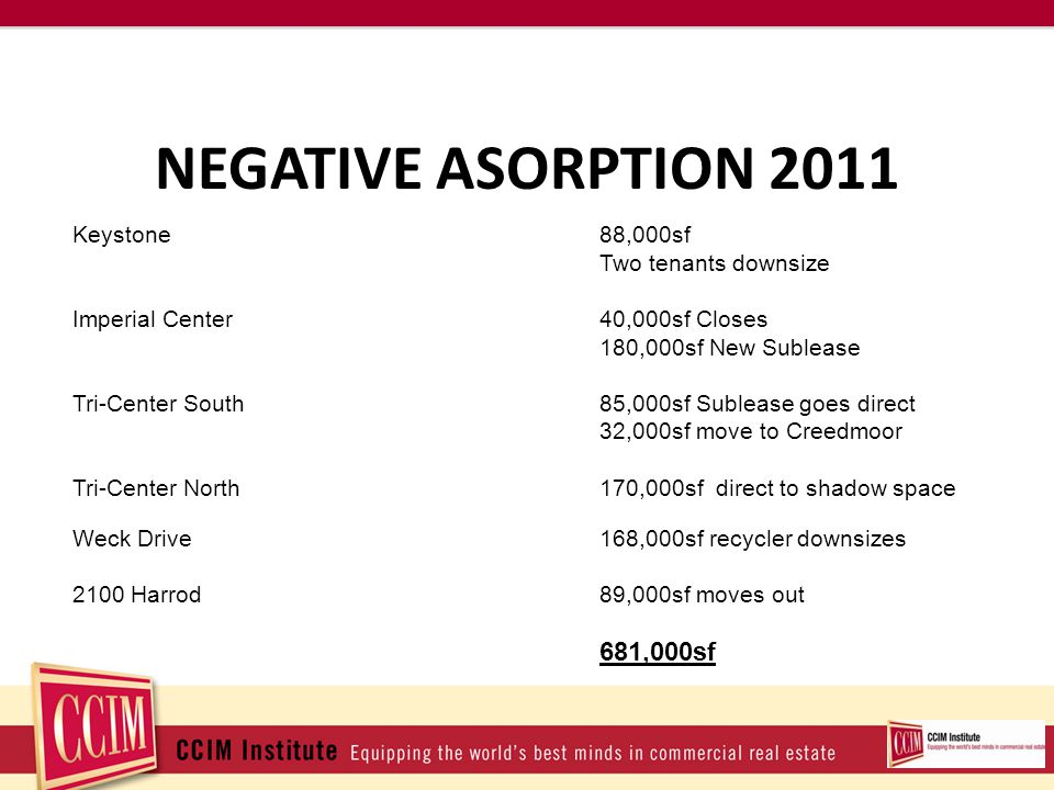 NEGATIVE ASORPTION 2011 Keystone88,000sf Two tenants downsize Imperial Center40,000sf Closes 180,000sf New Sublease Tri-Center South85,000sf Sublease goes direct 32,000sf move to Creedmoor Tri-Center North170,000sf direct to shadow space Weck Drive168,000sf recycler downsizes 2100 Harrod89,000sf moves out 681,000sf