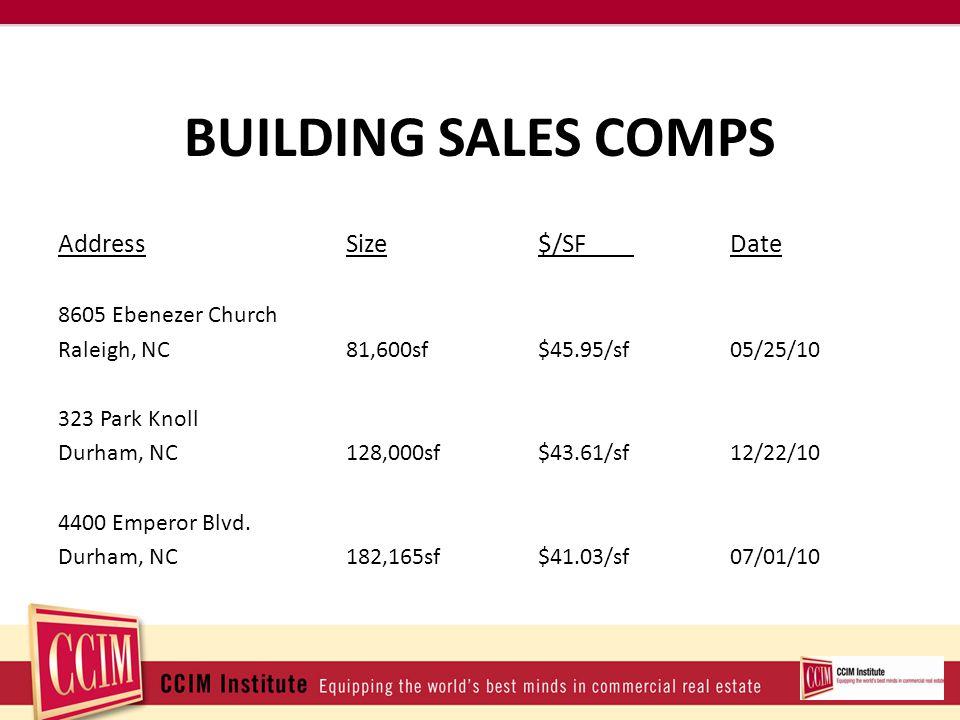 BUILDING SALES COMPS AddressSize$/SFDate 8605 Ebenezer Church Raleigh, NC81,600sf$45.95/sf 05/25/10 323 Park Knoll Durham, NC128,000sf$43.61/sf12/22/10 4400 Emperor Blvd.