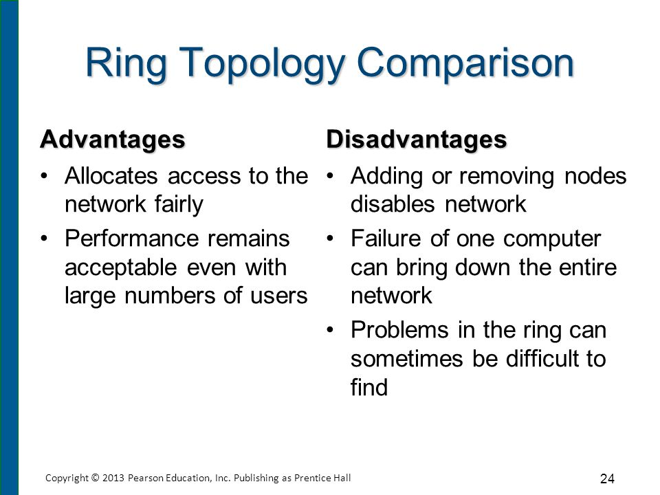 Ring Topology Comparison Advantages Allocates access to the network fairly Performance remains acceptable even with large numbers of users Disadvantag