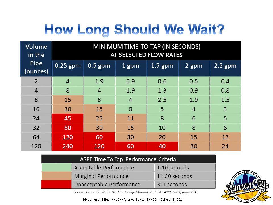 ASPE Time-To-Tap Performance Criteria Acceptable Performance1-10 seconds Marginal Performance11-30 seconds Unacceptable Performance31+ seconds Source: