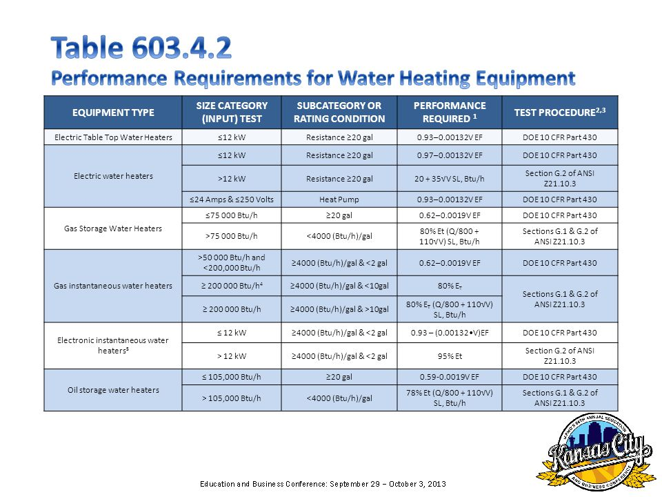 EQUIPMENT TYPE SIZE CATEGORY (INPUT) TEST SUBCATEGORY OR RATING CONDITION PERFORMANCE REQUIRED 1 TEST PROCEDURE 2,3 Electric Table Top Water Heaters12