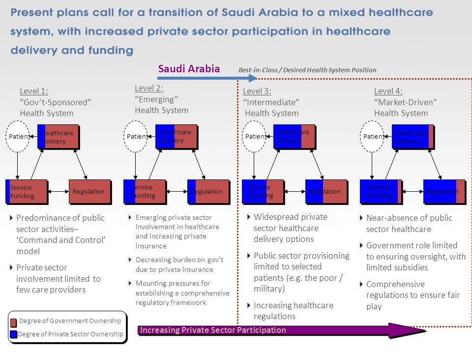 Best-in-Class / Desired Health System Position Saudi Arabia Level 4: Market-Driven Health System Near-absence of public sector healthcare Government role limited to ensuring oversight, with limited subsidies Comprehensive regulations to ensure fair play Level 1: Govt-Sponsored Health System Widespread private sector healthcare delivery options Public sector provisioning limited to selected patients (e.g.