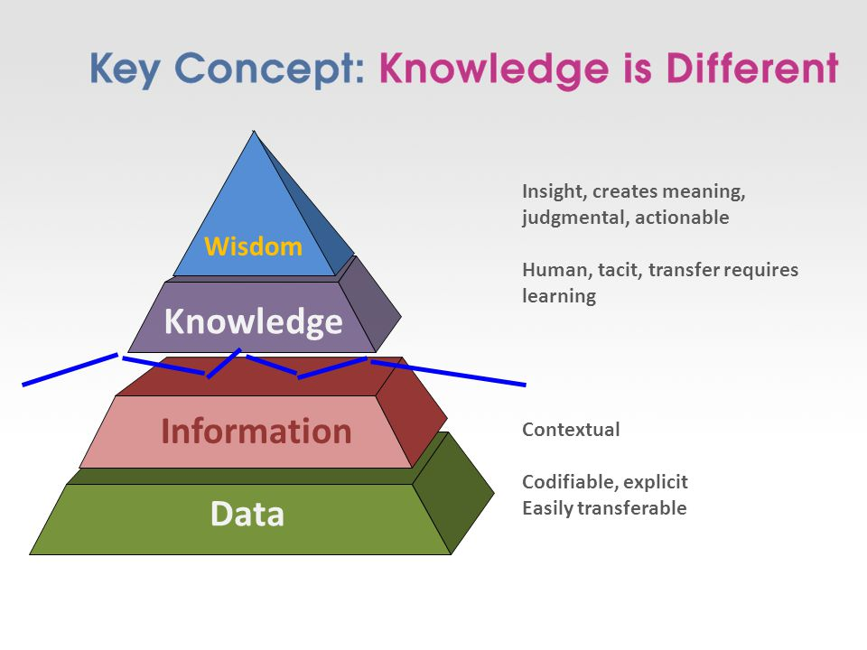 Contextual Codifiable, explicit Easily transferable Insight, creates meaning, judgmental, actionable Human, tacit, transfer requires learning Data Information Knowledge Wisdom
