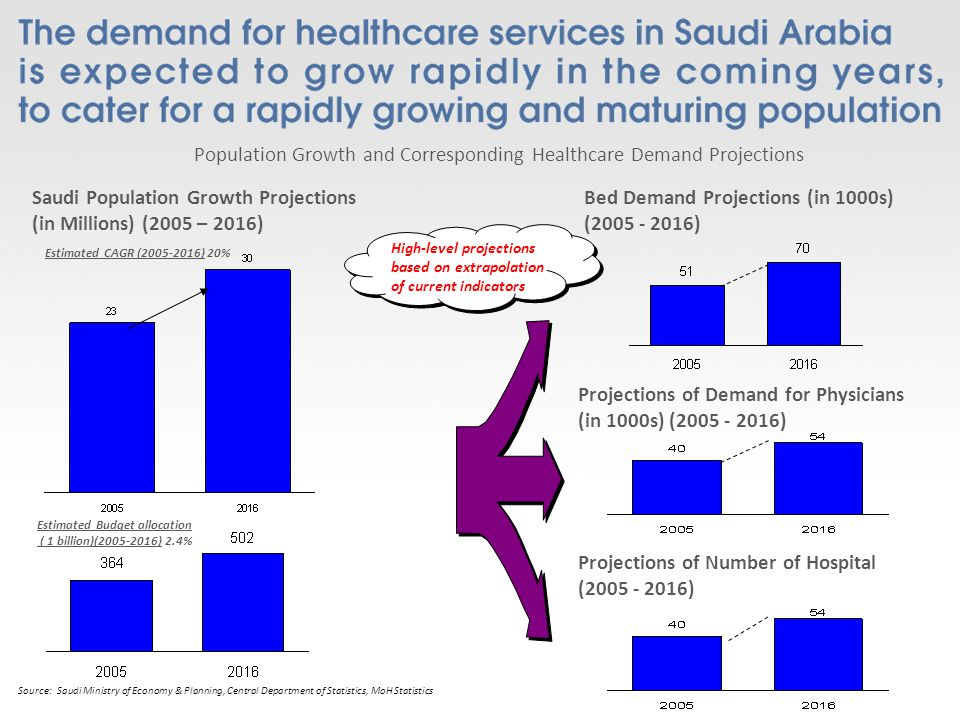Saudi Population Growth Projections (in Millions) (2005 – 2016) Bed Demand Projections (in 1000s) (2005 - 2016) Population Growth and Corresponding Healthcare Demand Projections Estimated CAGR (2005-2016) 20% High-level projections based on extrapolation of current indicators Projections of Demand for Physicians (in 1000s) (2005 - 2016) Source: Saudi Ministry of Economy & Planning, Central Department of Statistics, MoH Statistics Projections of Number of Hospital (2005 - 2016) Estimated Budget allocation ( 1 billion)(2005-2016) 2.4%