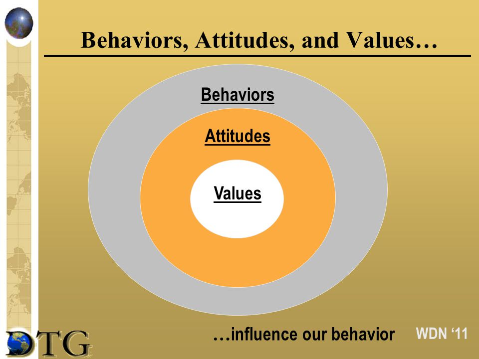 WDN 11 Behaviors, Attitudes, and Values… … influence our behavior Behaviors Attitudes Values