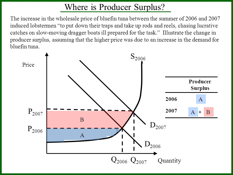 Price Quantity Where is Producer Surplus.