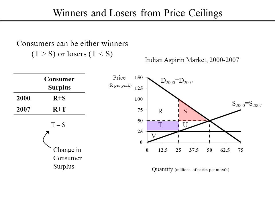 Winners and Losers from Price Ceilings Consumers can be either winners (T > S) or losers (T < S) Indian Aspirin Market, 2000-2007 D 2000 =D 2007 S 2000 =S 2007 Price (R per pack) Quantity (millions of packs per month) Consumer Surplus 2000 2007 R S T U V Consumer Surplus 2000R+S 2007 Consumer Surplus 2000R+S 2007R+T T – S Change in Consumer Surplus