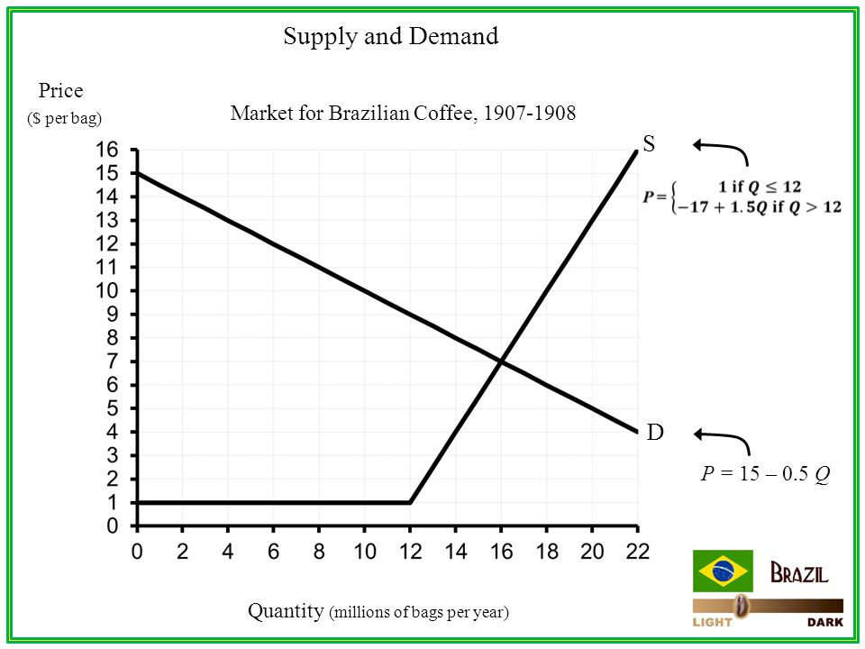 Price ($ per bag) Quantity (millions of bags per year) Market for Brazilian Coffee, 1907-1908 S D Supply and Demand P = 15 – 0.5 Q