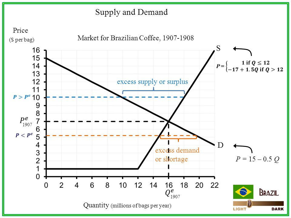 Price ($ per bag) Quantity (millions of bags per year) Market for Brazilian Coffee, 1907-1908 S D Supply and Demand P = 15 – 0.5 Q 1907 excess supply or surplus excess demand or shortage