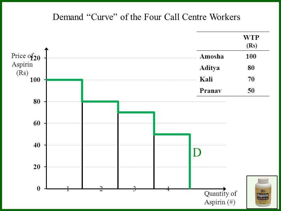 Price of Aspirin (Rs) Demand Curve of the Four Call Centre Workers Quantity of Aspirin (#) 1 2 3 4 WTP (Rs) Amosha100 Aditya80 Kali70 Pranav50 1 2 3 4 D