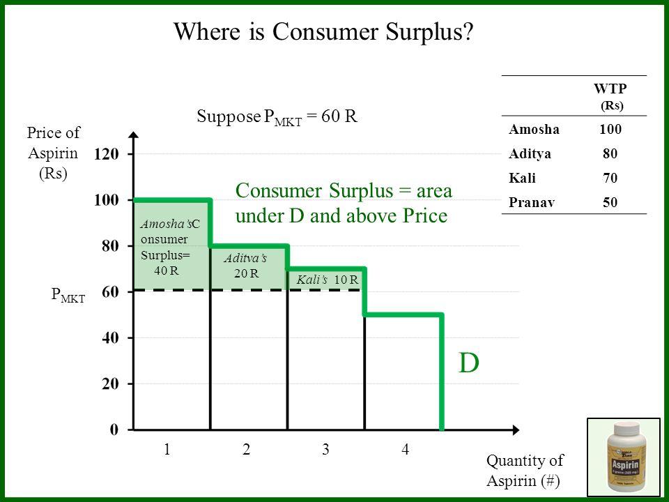 Price of Aspirin (Rs) Quantity of Aspirin (#) 1 2 3 4 WTP (Rs) Amosha100 Aditya80 Kali70 Pranav50 D Suppose P MKT = 60 R P MKT AmoshasC onsumer Surplus= 40 R Aditvas 20 R Kalis 10 R Consumer Surplus = area under D and above Price Where is Consumer Surplus