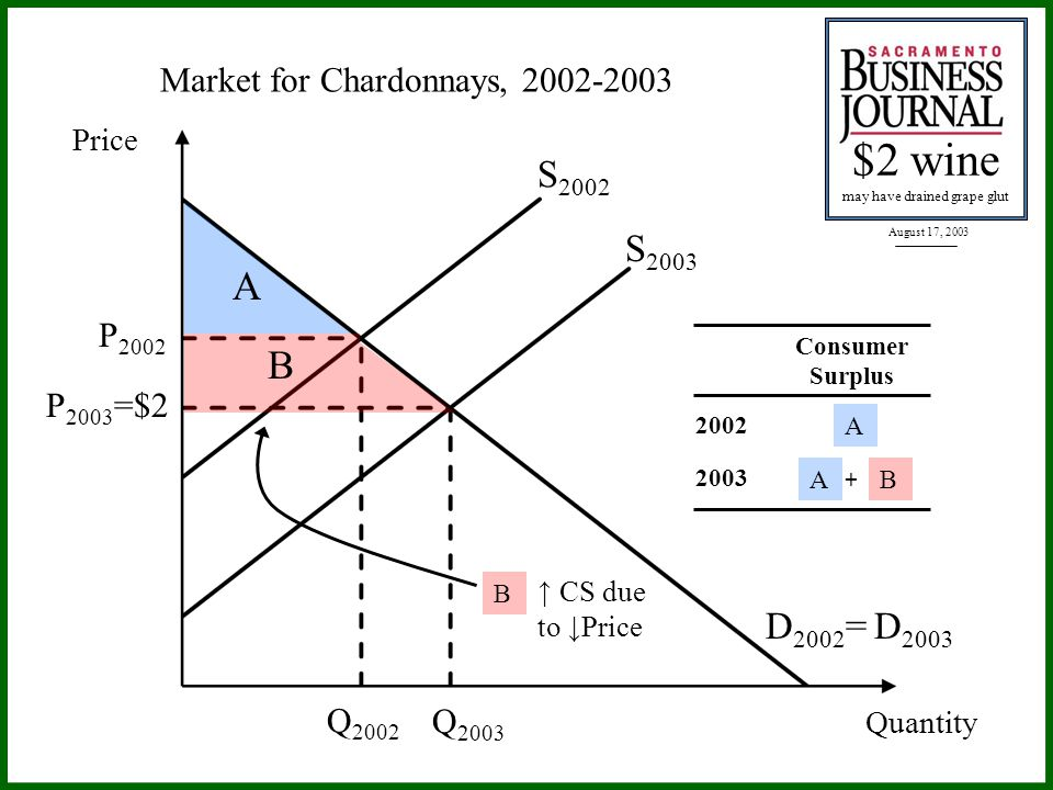 August 17, 2003 $2 wine may have drained grape glut Price Market for Chardonnays, 2002-2003 P 2002 S 2002 D 2002 = D 2003 Q 2002 Quantity S 2003 Q 2003 P 2003 =$2 A B Consumer Surplus 2002 2003 AB + A B CS due to Price