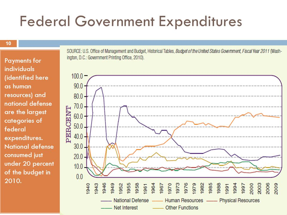 Federal Government Expenditures Payments for individuals (identified here as human resources) and national defense are the largest categories of feder