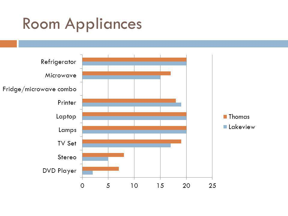 Room Appliances