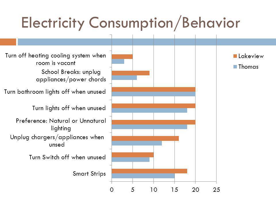 Electricity Consumption/Behavior