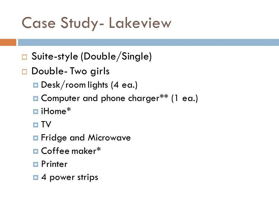Case Study- Lakeview Suite-style (Double/Single) Double- Two girls Desk/room lights (4 ea.) Computer and phone charger** (1 ea.) iHome* TV Fridge and