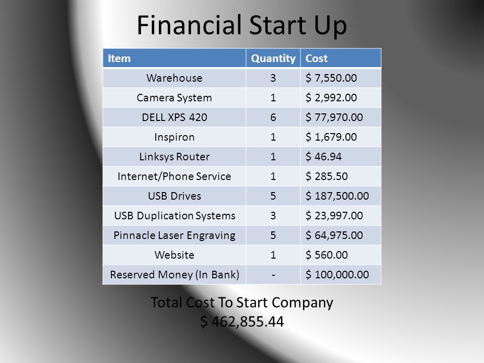 Financial Start Up ItemQuantityCost Warehouse3$ 7,550.00 Camera System1$ 2,992.00 DELL XPS 4206$ 77,970.00 Inspiron1$ 1,679.00 Linksys Router1$ 46.94 Internet/Phone Service1$ 285.50 USB Drives5$ 187,500.00 USB Duplication Systems3$ 23,997.00 Pinnacle Laser Engraving5$ 64,975.00 Website1$ 560.00 Reserved Money (In Bank)-$ 100,000.00 Total Cost To Start Company $ 462,855.44