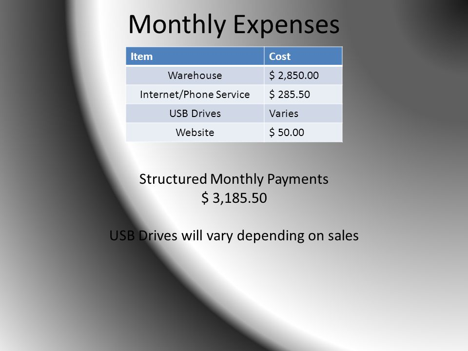 Monthly Expenses ItemCost Warehouse$ 2,850.00 Internet/Phone Service$ 285.50 USB DrivesVaries Website$ 50.00 Structured Monthly Payments $ 3,185.50 USB Drives will vary depending on sales