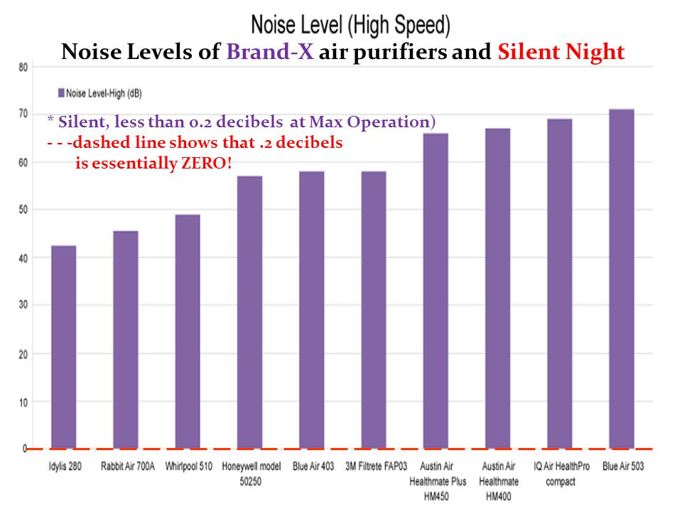 * Silent, less than 0.2 decibels at Max Operation) - - -dashed line shows that.2 decibels is essentially ZERO.