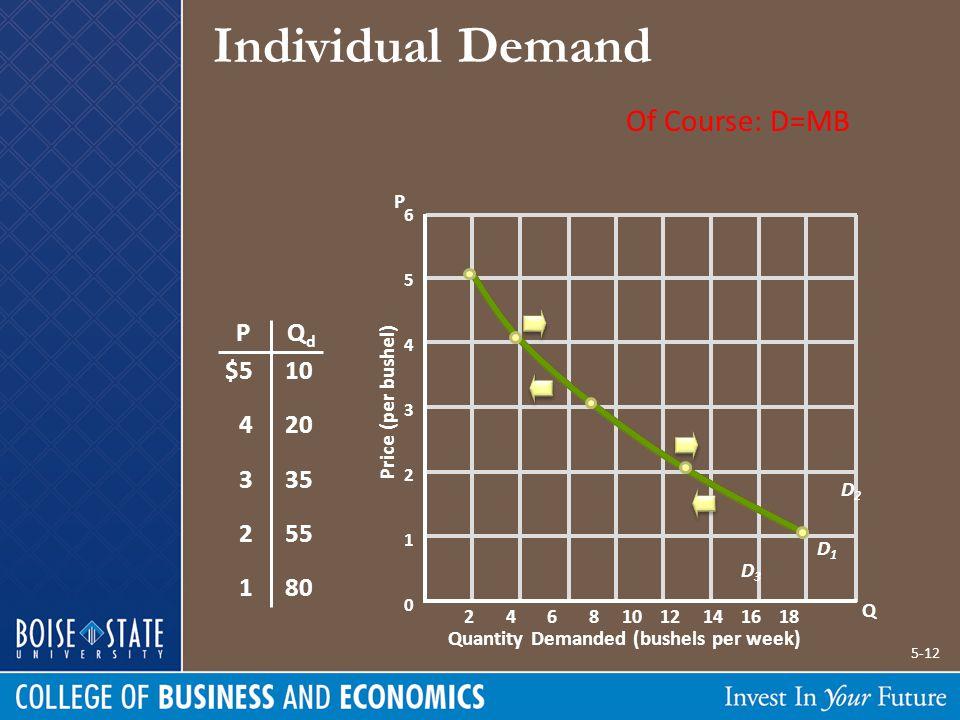Individual Demand 6 5 4 3 2 1 0 Quantity Demanded (bushels per week) Price (per bushel) PQdQd $5 4 3 2 1 10 20 35 55 80 Individual Demand P Q D1D1 2 4 6 8 10 12 14 16 18 Demand Can Increase or Decrease Increase in Demand Decrease in Demand D2D2 D3D3 Of Course: D=MB 5-12