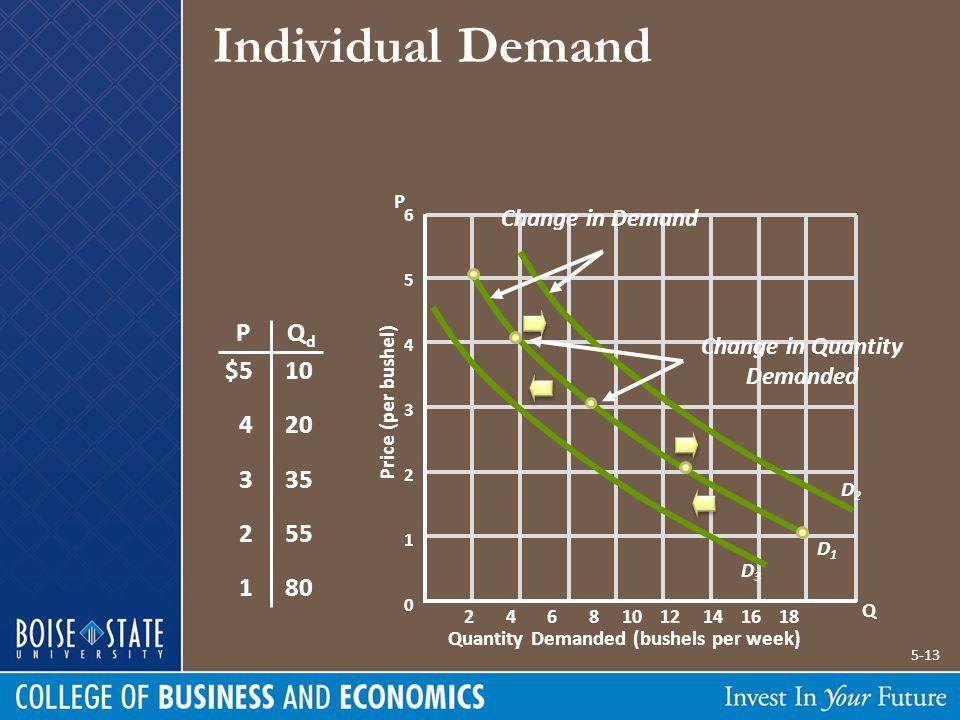 Individual Demand 6 5 4 3 2 1 0 Quantity Demanded (bushels per week) Price (per bushel) PQdQd $5 4 3 2 1 10 20 35 55 80 Individual Demand P Q D1D1 2 4 6 8 10 12 14 16 18 Demand Can Increase or Decrease Decrease in Demand D2D2 D3D3 Change in Demand Change in Quantity Demanded 5-13