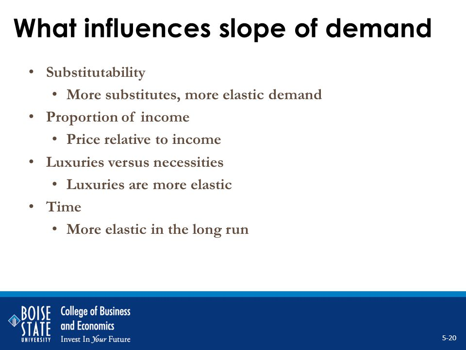 What influences slope of demand Substitutability More substitutes, more elastic demand Proportion of income Price relative to income Luxuries versus n