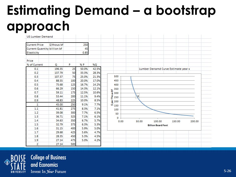 Estimating Demand – a bootstrap approach 5-26