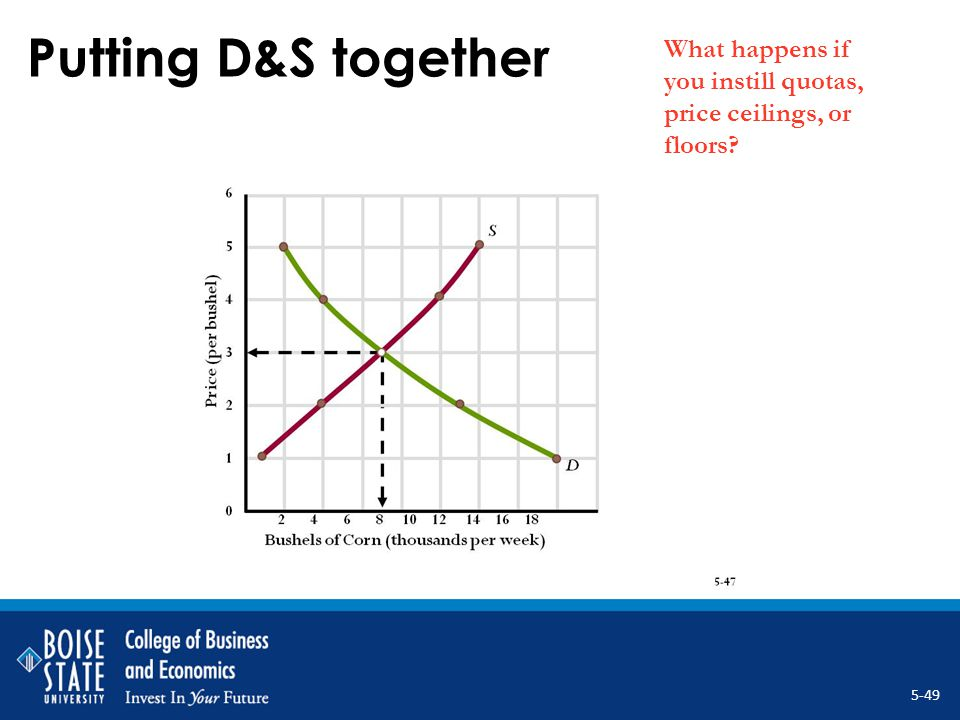 Putting D&S together What happens if you instill quotas, price ceilings, or floors? 5-49