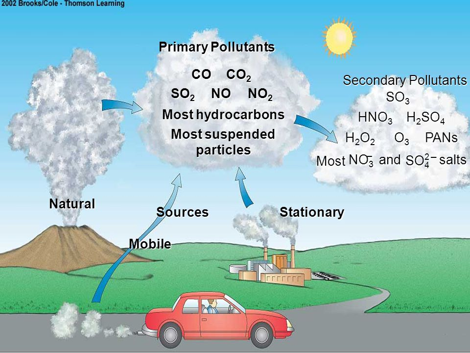 Primary Pollutants Secondary Pollutants Sources Natural Stationary CO CO 2 SO 2 NO NO 2 Most hydrocarbons Most suspended particles SO 3 HNO 3 H 2 SO 4 H2O2H2O2H2O2H2O2 O3O3O3O3PANs Most andsalts NO 3 – Mobile SO 4 2 –
