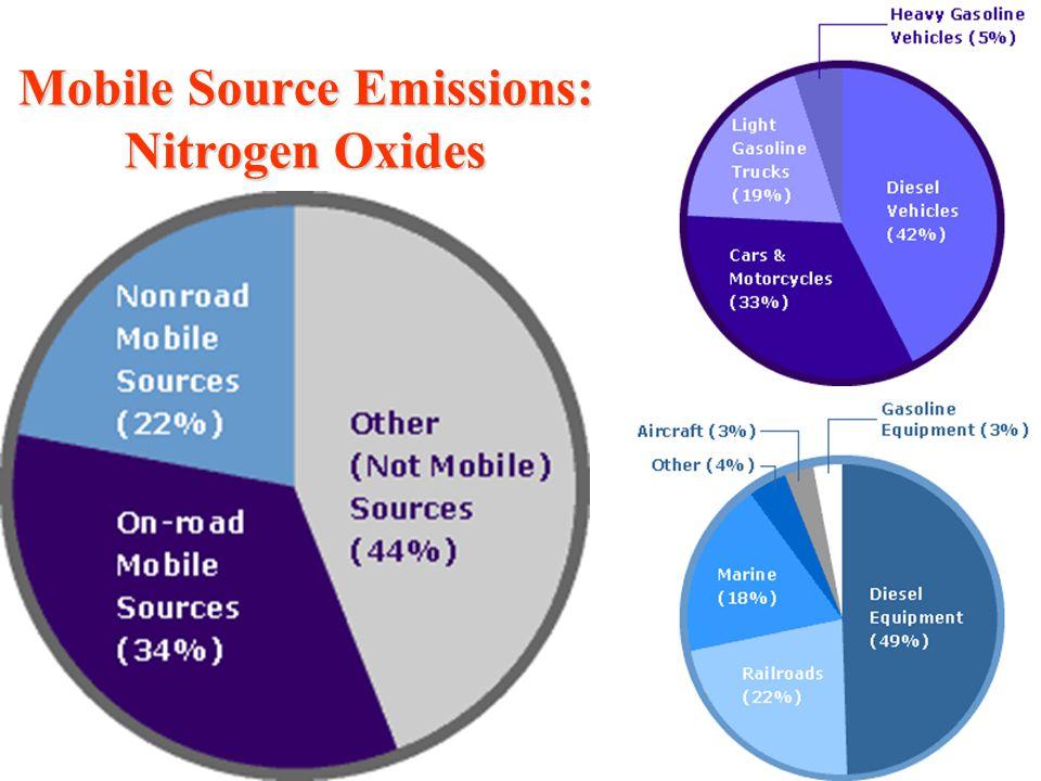 Mobile Source Emissions: Nitrogen Oxides