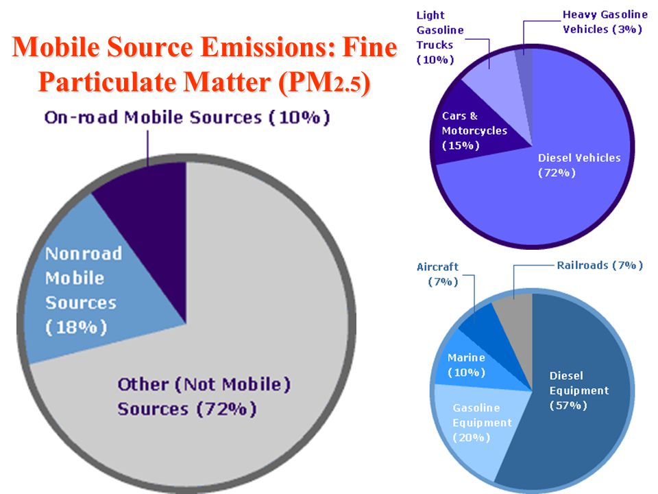 Mobile Source Emissions: Fine Particulate Matter (PM 2.5 )