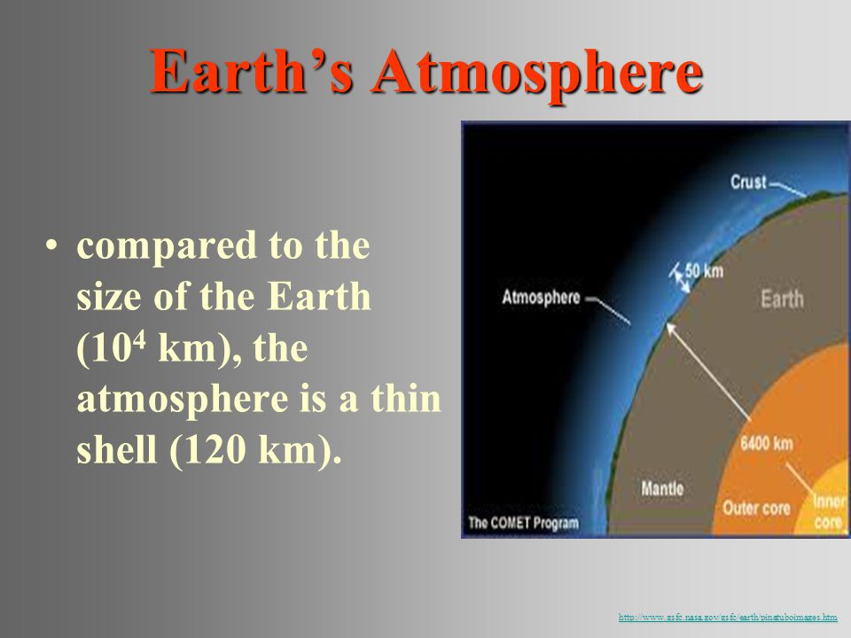 compared to the size of the Earth (10 4 km), the atmosphere is a thin shell (120 km). Earths Atmosphere http://www.gsfc.nasa.gov/gsfc/earth/pinatuboim