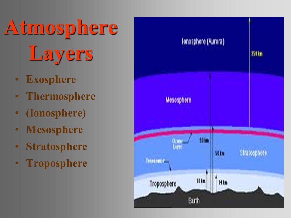 Exosphere Thermosphere (Ionosphere) Mesosphere Stratosphere Troposphere Atmosphere Layers