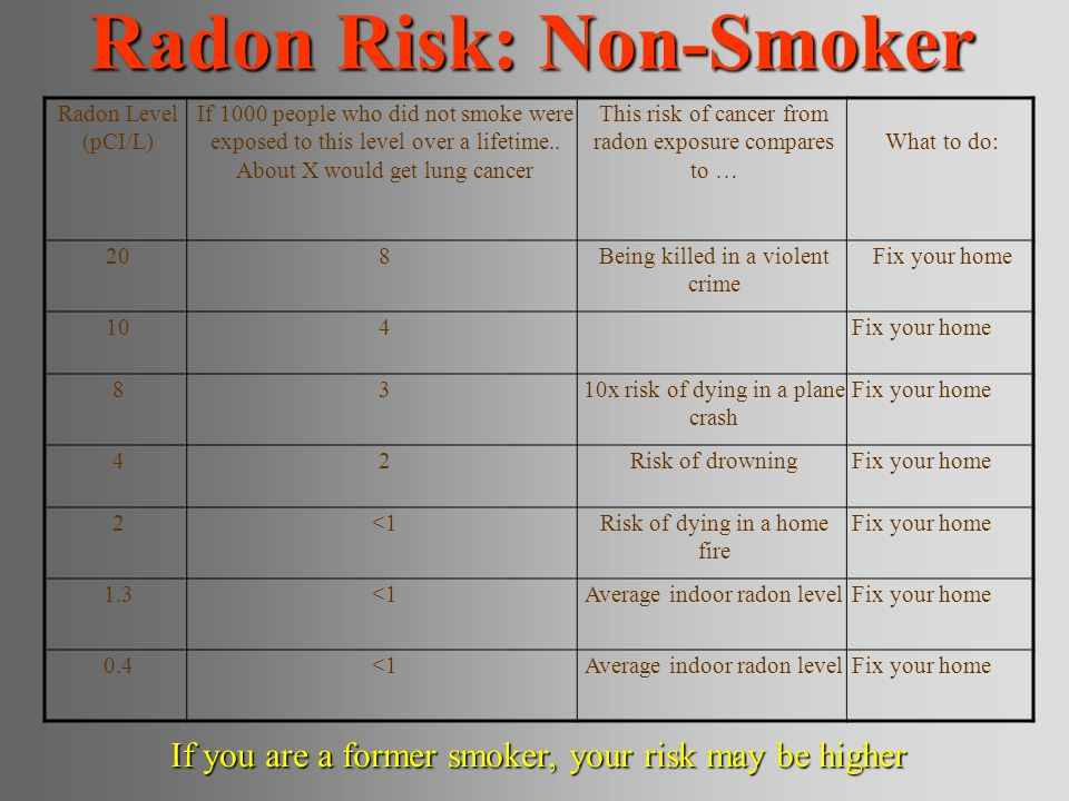 Radon Risk: Non-Smoker Radon Level (pCI/L) If 1000 people who did not smoke were exposed to this level over a lifetime..